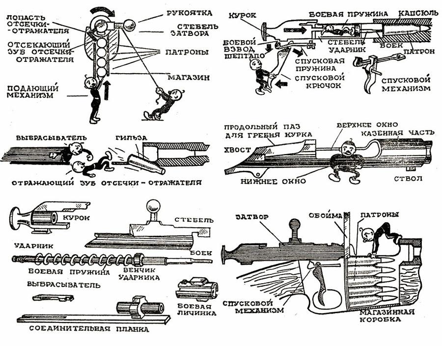 Чтобы зарядить винтовку