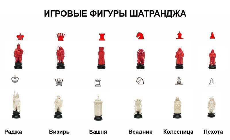 из названий древних шахмат